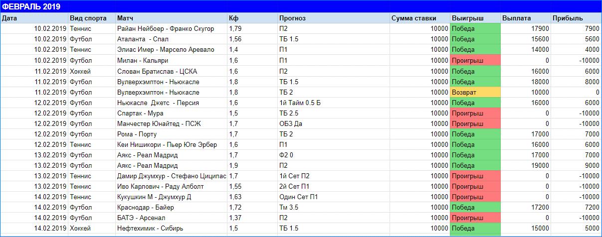 Статистика Новикова