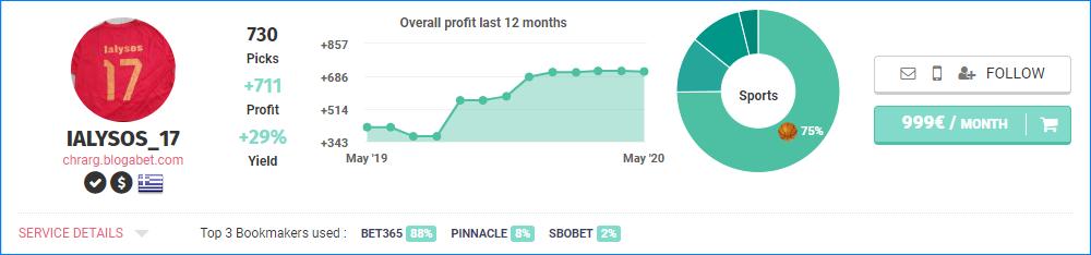 Профиль аналитика на Blogabet