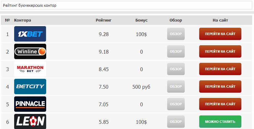 Рейтинг букмекеров портала