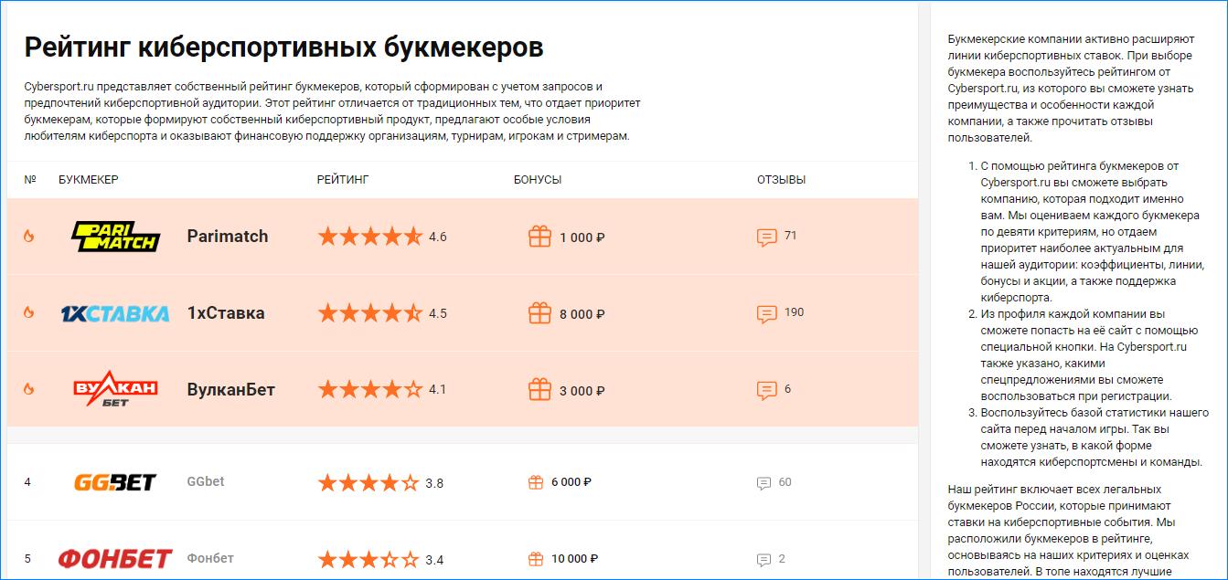 Рейтинг букмекеров сайта Cybersport.ru