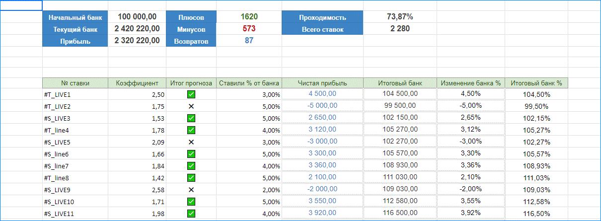 Статистика бесплатного Cash Bot