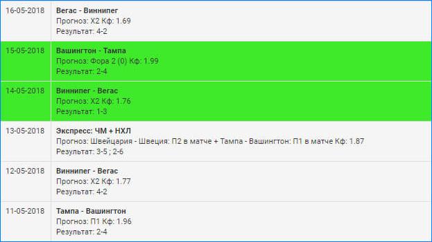 Статистика проекта Hockey Bets