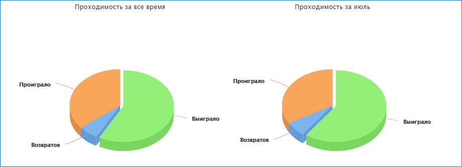 Диаграммы в профиле аналитика