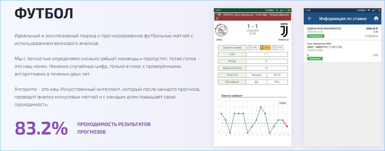 Прогнозы на футбол от сервиса