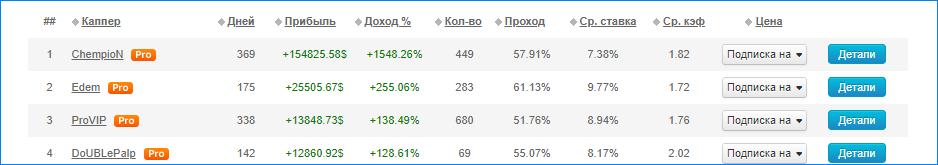 Рейтинг прогнозисто портала