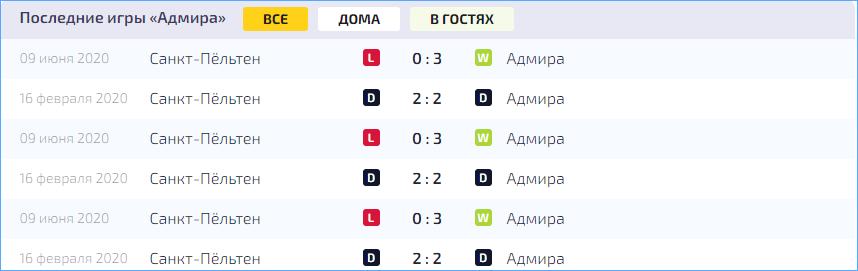 Статистика последних игр коллектива
