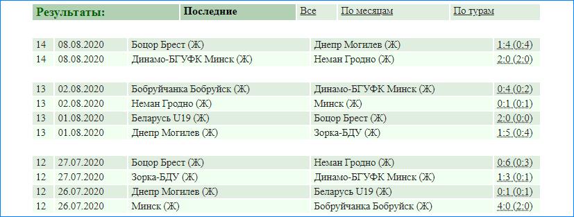 Результаты последних матчей турнира