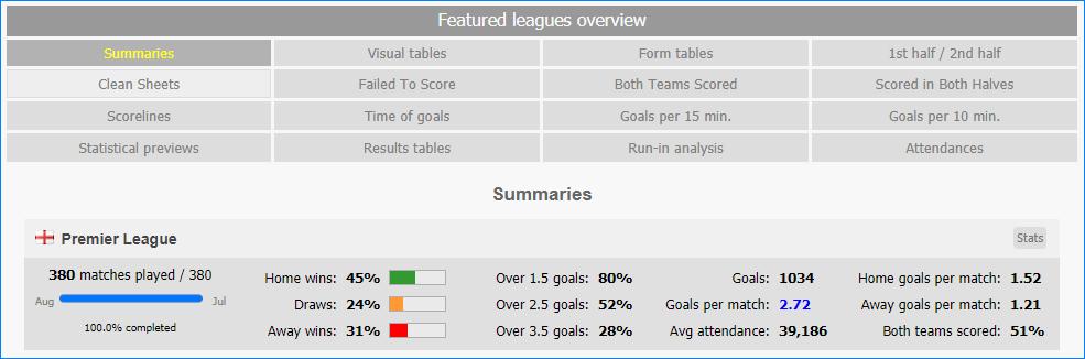Статистика по европейским лигам