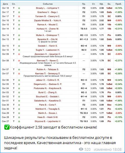 Прогнозист не забывает вести статистику матчей